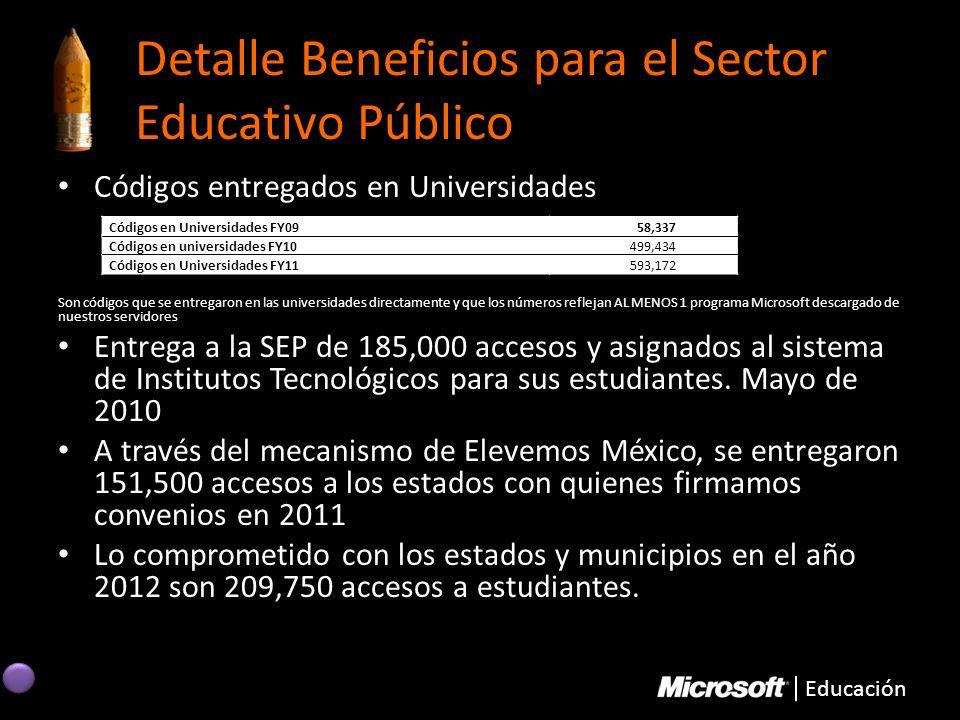 Educación Detalle Beneficios para el Sector Educativo Público Códigos entregados en Universidades Son códigos que se entregaron en las universidades d