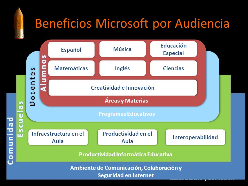 Educación Ambiente de Comunicación, Colaboración y Seguridad en Internet Productividad Informática Educativa Interoperabilidad Productividad en el Aul