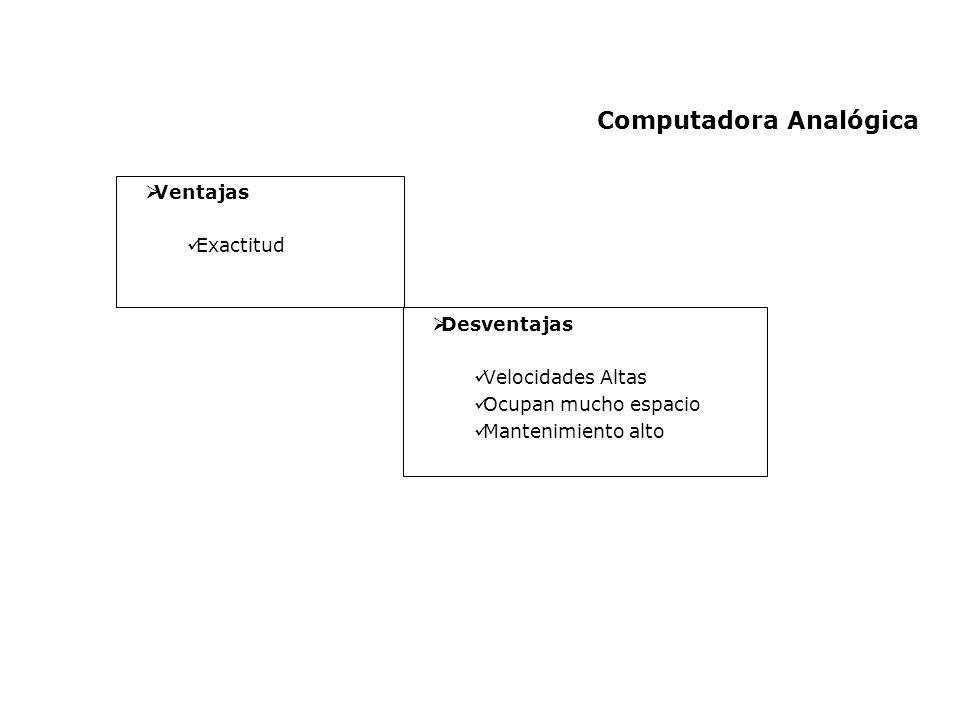 Computadora Analógica Ventajas Exactitud Desventajas Velocidades Altas Ocupan mucho espacio Mantenimiento alto