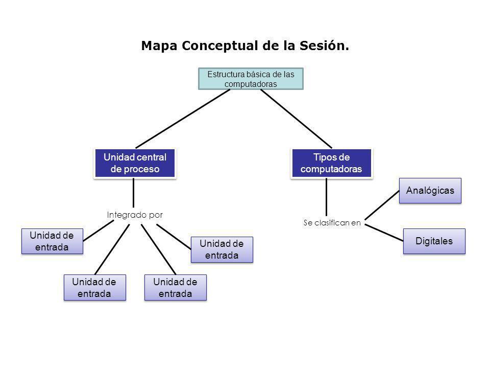 Mapa Conceptual de la Sesión. Estructura básica de las computadoras Unidad de entrada Unidad central de proceso Unidad de entrada Tipos de computadora