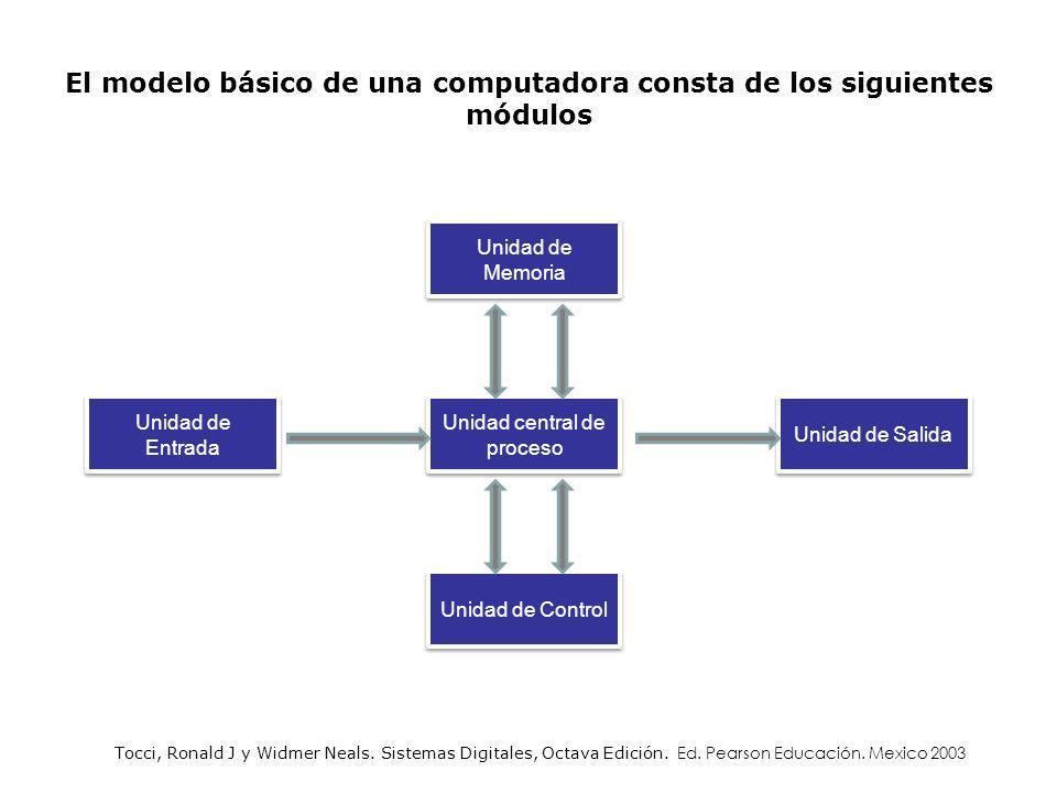 El modelo básico de una computadora consta de los siguientes módulos Unidad central de proceso Unidad de Memoria Unidad de Control Unidad de Entrada U