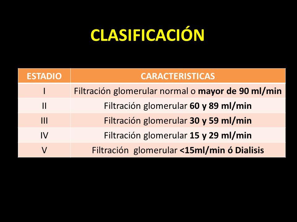 CLASIFICACIÓN ESTADIOCARACTERISTICAS IFiltración glomerular normal o mayor de 90 ml/min IIFiltración glomerular 60 y 89 ml/min IIIFiltración glomerular 30 y 59 ml/min IVFiltración glomerular 15 y 29 ml/min VFiltración glomerular <15ml/min ó Dialisis
