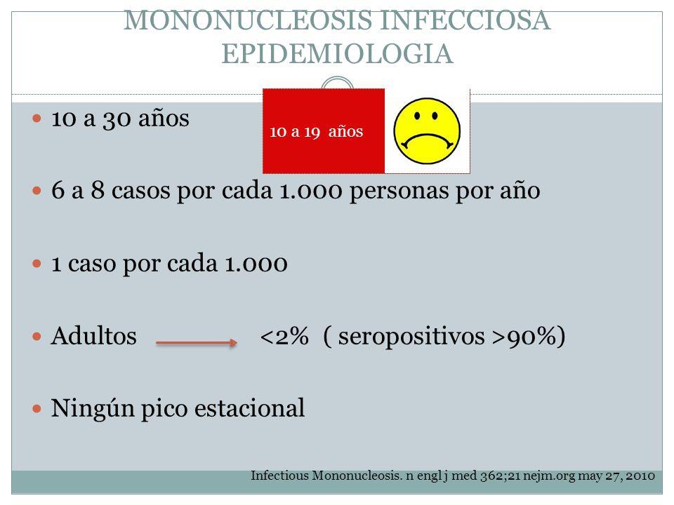 MONONUCLEOSIS INFECCIOSA EPIDEMIOLOGIA 10 a 30 años 6 a 8 casos por cada 1.000 personas por año 1 caso por cada 1.000 Adultos 90%) Ningún pico estacio