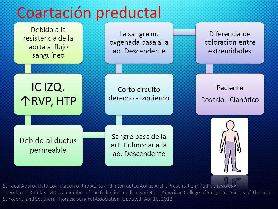 Coartación preductal Debido a la resistencia de la aorta al flujo sanguíneo IC IZQ. RVP, HTP Debido al ductus permeable Sangre pasa de la art. Pulmona