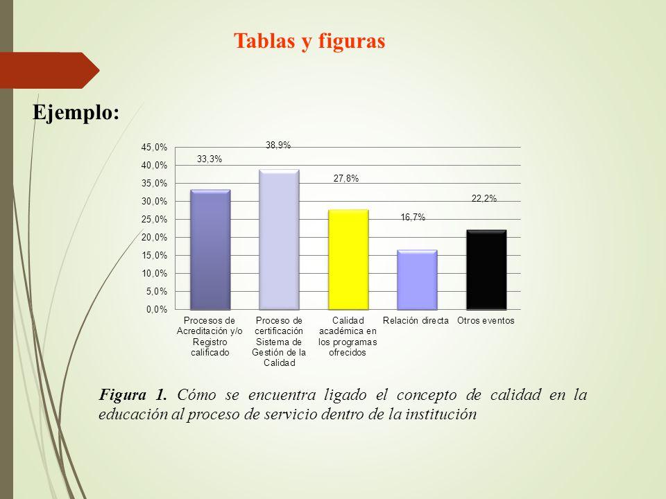 Tablas y figuras Ejemplo: Figura 1. Cómo se encuentra ligado el concepto de calidad en la educación al proceso de servicio dentro de la institución