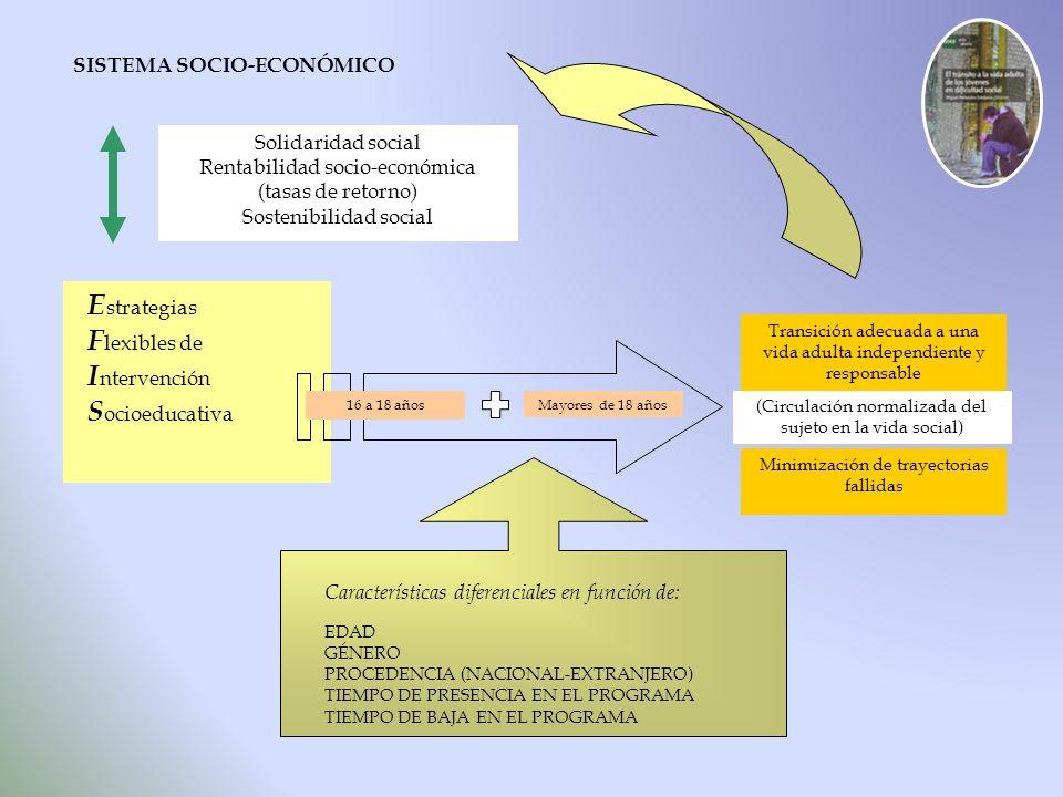Transición adecuada a una vida adulta independiente y responsable E strategias F lexibles de I ntervención S ocioeducativa Minimización de trayectoria