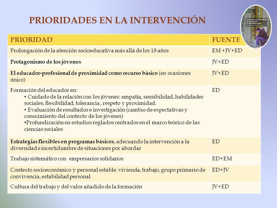 PRIORIDADES EN LA INTERVENCIÓN PRIORIDADFUENTE Prolongación de la atención socioeducativa más allá de los 18 añosEM +JV+ED Protagonismo de los jóvenes