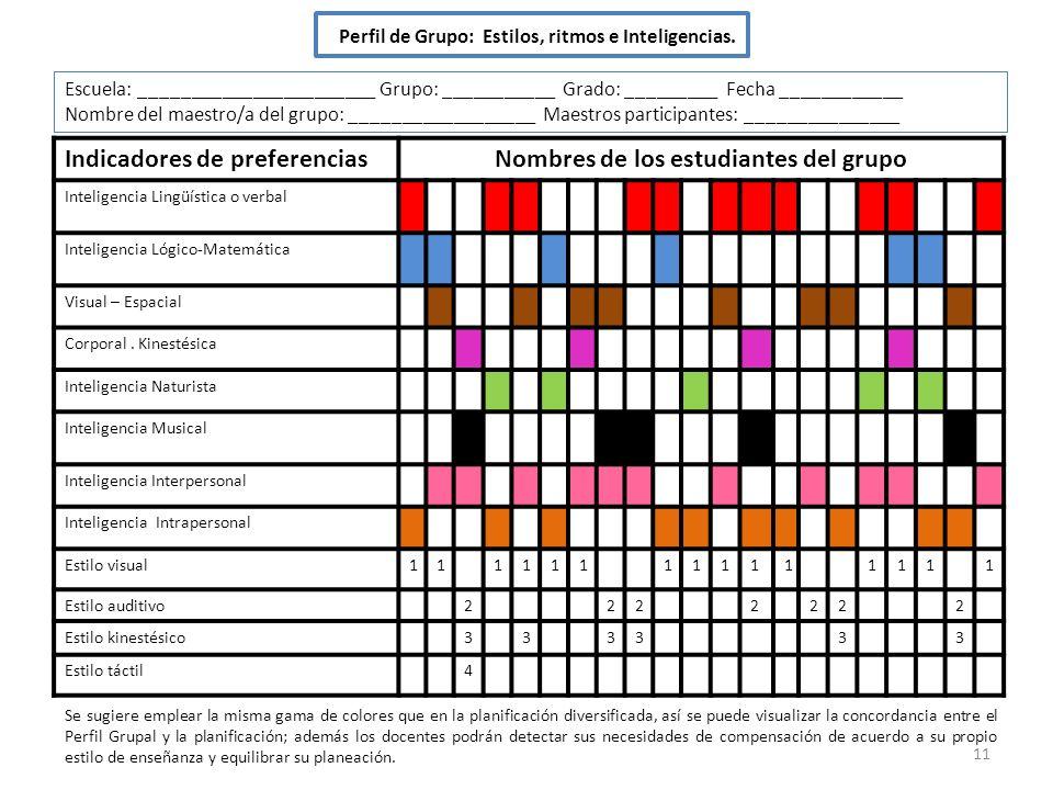 11 Perfil de Grupo: Estilos, ritmos e Inteligencias. Indicadores de preferenciasNombres de los estudiantes del grupo Inteligencia Lingüística o verbal