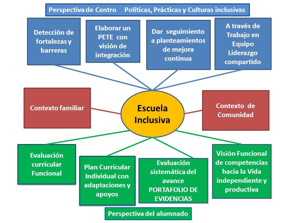 Escuela Inclusiva Detección de fortalezas y barreras Elaborar un PETE con visión de integración Dar seguimiento a planteamientos de mejora continua A