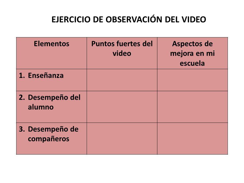 EJERCICIO DE OBSERVACIÓN DEL VIDEO ElementosPuntos fuertes del video Aspectos de mejora en mi escuela 1.Enseñanza 2.Desempeño del alumno 3.Desempeño de compañeros