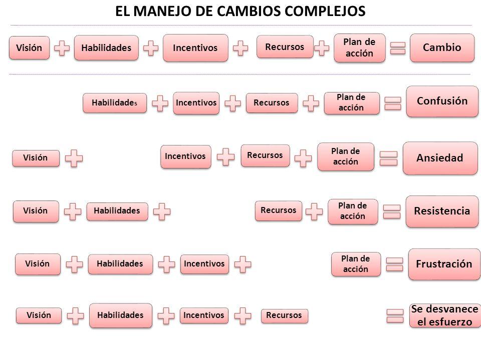 EL MANEJO DE CAMBIOS COMPLEJOS