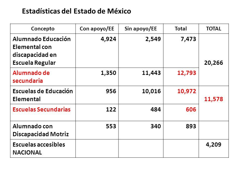 Estadísticas del Estado de México ConceptoCon apoyo/EESin apoyo/EETotalTOTAL Alumnado Educación Elemental con discapacidad en Escuela Regular 4,9242,5497,473 20,266 Alumnado de secundaria 1,35011,44312,793 Escuelas de Educación Elemental 95610,01610,972 11,578 Escuelas Secundarias122484606 Alumnado con Discapacidad Motriz 553340893 Escuelas accesibles NACIONAL 4,209