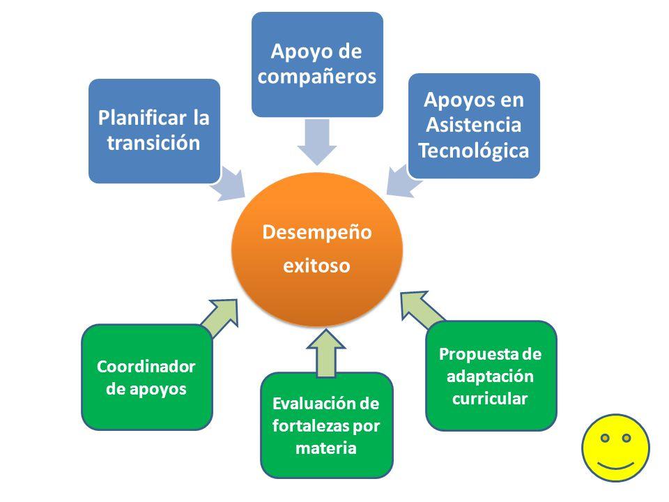 Coordinador de apoyos Evaluación de fortalezas por materia Propuesta de adaptación curricular