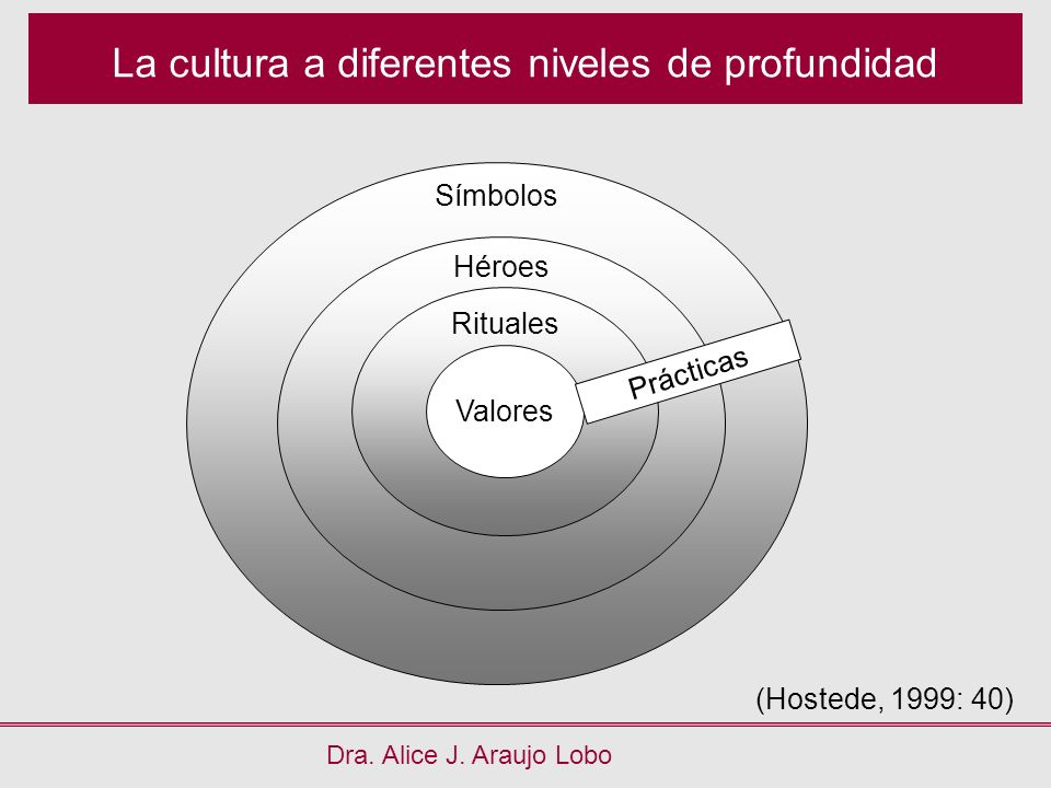Símbolos Héroes Rituales La cultura a diferentes niveles de profundidad Dra. Alice J. Araujo Lobo Valores Prácticas (Hostede, 1999: 40)