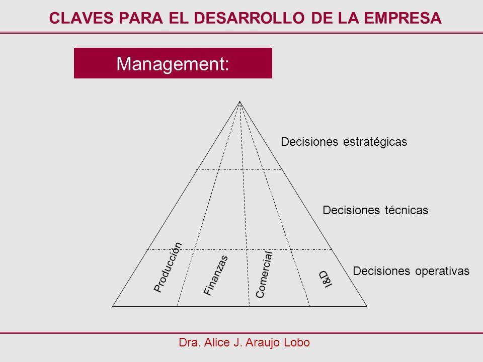 Management: CLAVES PARA EL DESARROLLO DE LA EMPRESA Dra. Alice J. Araujo Lobo Decisiones estratégicas Decisiones técnicas Decisiones operativas Produc