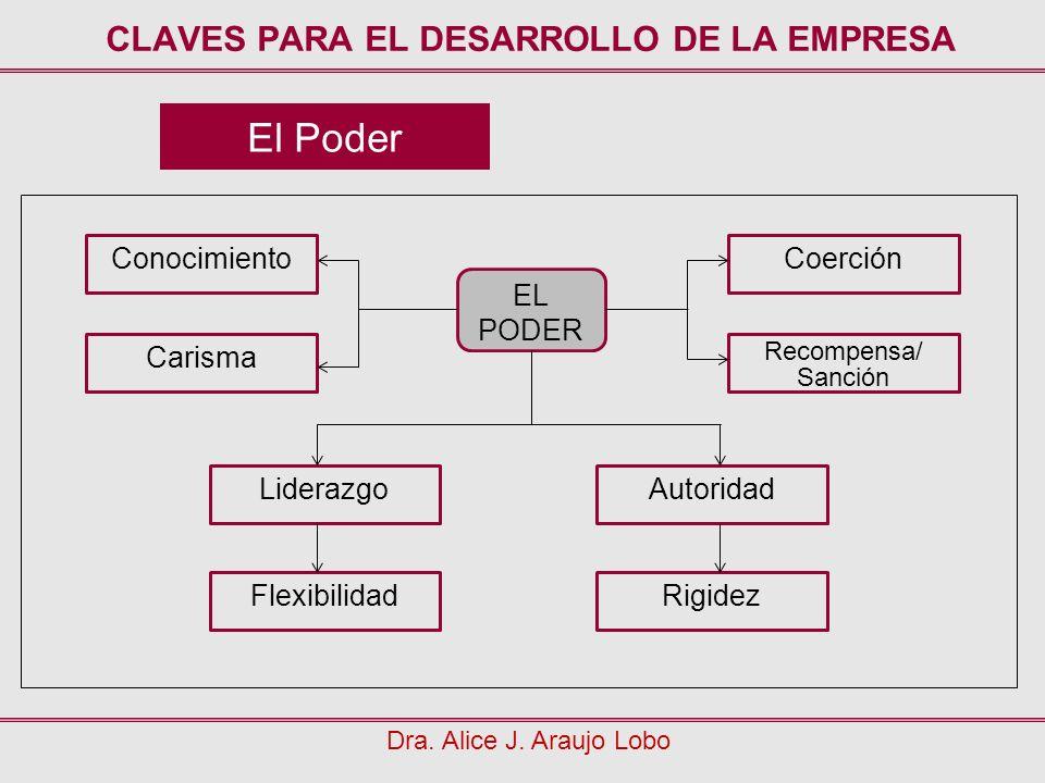 El Poder CLAVES PARA EL DESARROLLO DE LA EMPRESA Dra. Alice J. Araujo Lobo Conocimiento Carisma Liderazgo Flexibilidad Coerción Recompensa/ Sanción Au