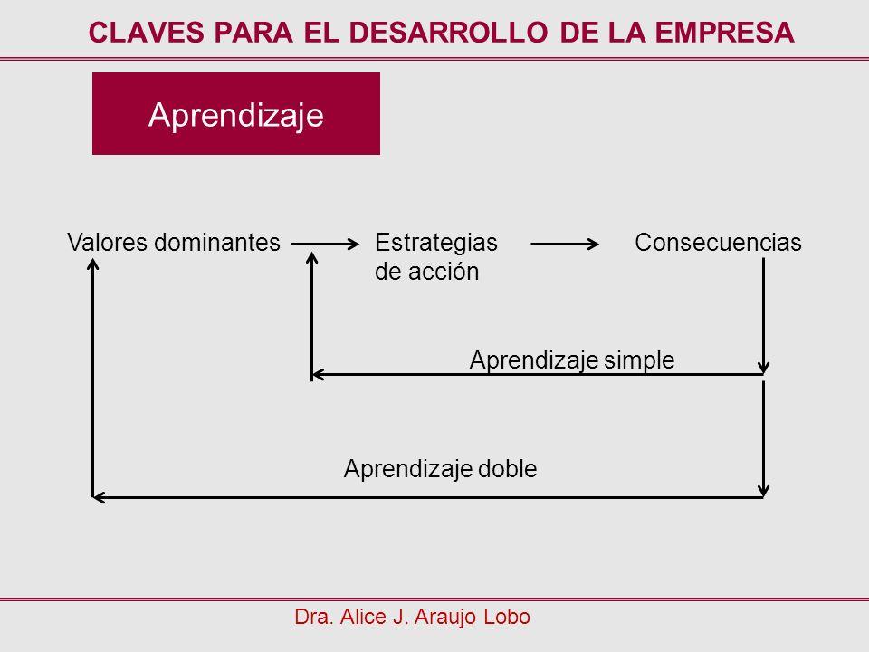 Aprendizaje CLAVES PARA EL DESARROLLO DE LA EMPRESA Dra. Alice J. Araujo Lobo Valores dominantesEstrategias de acción Consecuencias Aprendizaje doble
