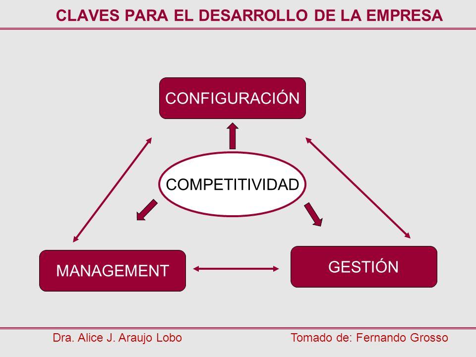 CLAVES PARA EL DESARROLLO DE LA EMPRESA Dra. Alice J. Araujo LoboTomado de: Fernando Grosso CONFIGURACIÓN GESTIÓN MANAGEMENT COMPETITIVIDAD