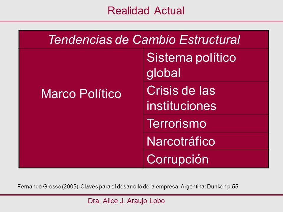 Realidad Actual Dra. Alice J. Araujo Lobo Tendencias de Cambio Estructural Marco Político Sistema político global Crisis de las instituciones Terroris