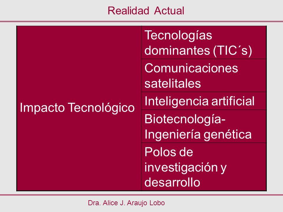 Realidad Actual Dra. Alice J. Araujo Lobo Impacto Tecnológico Tecnologías dominantes (TIC´s) Comunicaciones satelitales Inteligencia artificial Biotec