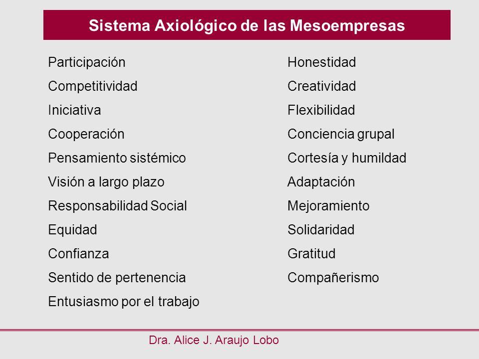 Sistema Axiológico de las Mesoempresas Dra. Alice J. Araujo Lobo ParticipaciónHonestidad CompetitividadCreatividad IniciativaFlexibilidad CooperaciónC