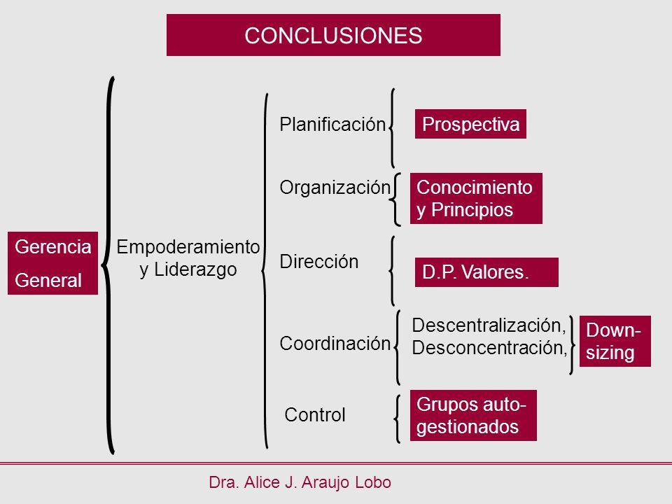 CONCLUSIONES Dra. Alice J. Araujo Lobo Gerencia General Planificación Organización Dirección Coordinación Control Empoderamiento y Liderazgo Prospecti