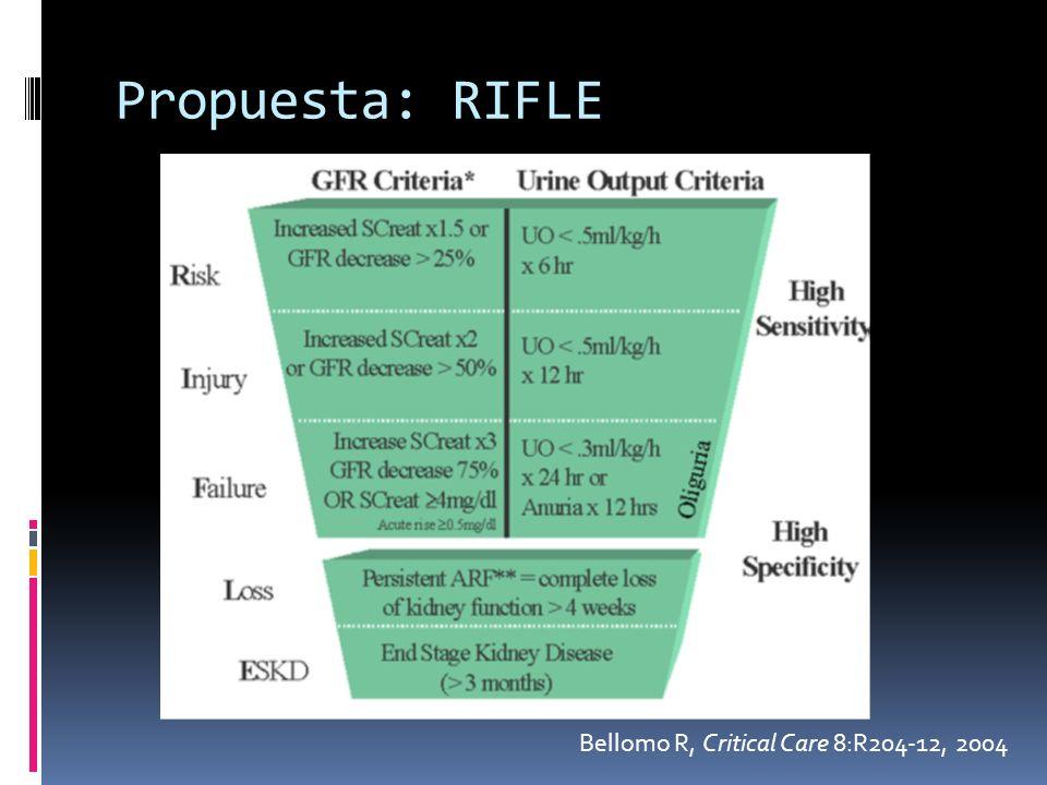 Clasificación de la IRA según la AKIN Criterios EstadioCreatinina séricaDiuresis 1Aumento 0,3 mg/dL o Aumento 1,5 – 2 veces < 0,5 mL/kg/h más de 6 h 2Aumento > 2- 3 veces< 0,5 mL/kg/h más de 12 h 3Aumento > 3 veces o Creatinina 4 mg/dL con aumento agudo de 0,5 mg/dL < 0,5 mL/kg/h más de 24 h o Anuria durante 12 h AKIN: Acute Kidney Injury Network Mehta, R.