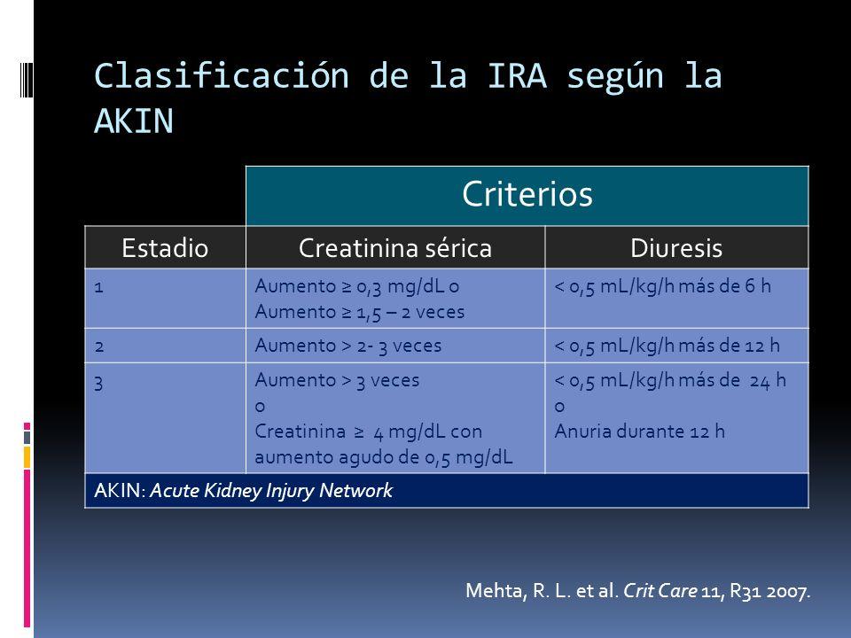 Clasificación de la IRA según la AKIN Criterios EstadioCreatinina séricaDiuresis 1Aumento 0,3 mg/dL o Aumento 1,5 – 2 veces < 0,5 mL/kg/h más de 6 h 2