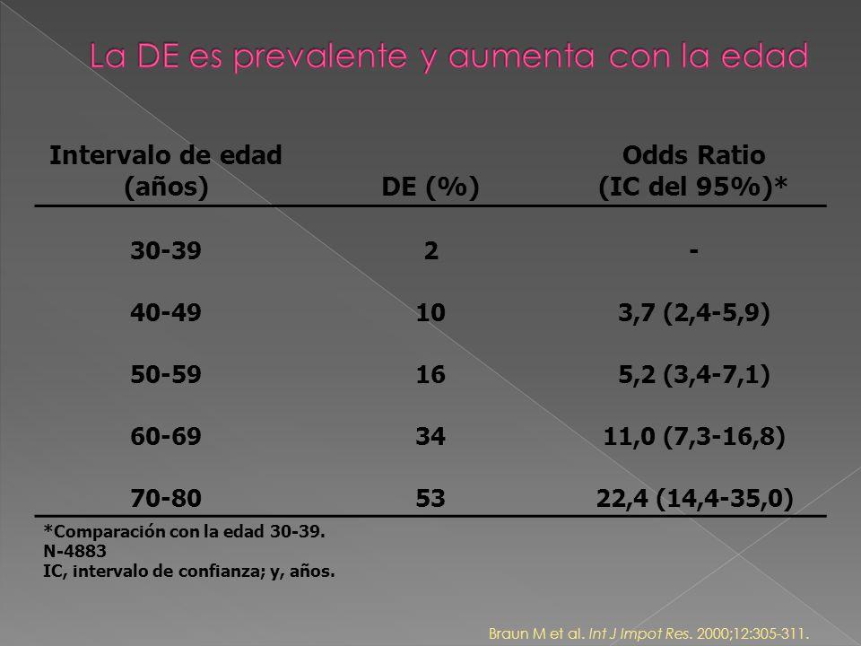 Intervalo de edad (años)DE (%) Odds Ratio (IC del 95%)* 30-392- 40-49103,7 (2,4-5,9) 50-59165,2 (3,4-7,1) 60-693411,0 (7,3-16,8) 70-805322,4 (14,4-35,0) *Comparación con la edad 30-39.