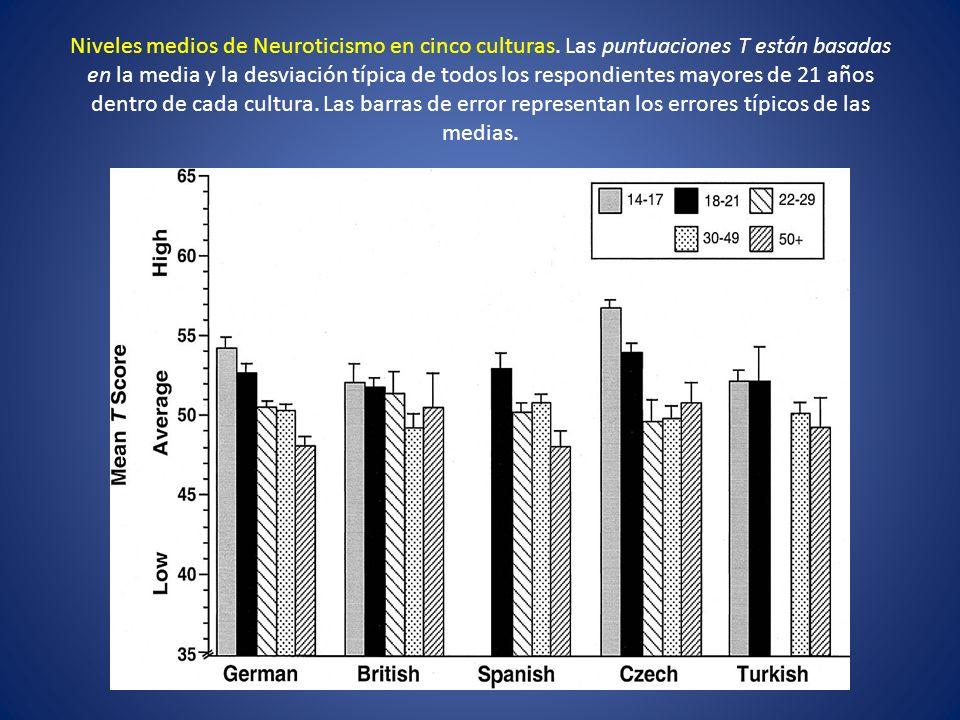 Niveles medios de Neuroticismo en cinco culturas. Las puntuaciones T están basadas en la media y la desviación típica de todos los respondientes mayor