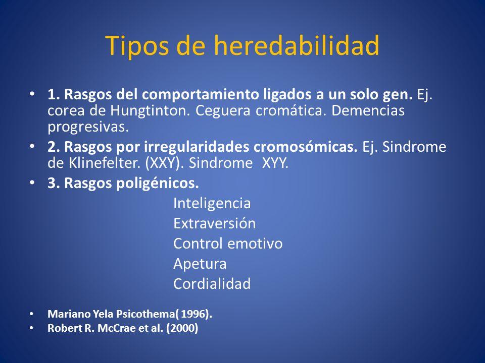 Tipos de heredabilidad 1. Rasgos del comportamiento ligados a un solo gen. Ej. corea de Hungtinton. Ceguera cromática. Demencias progresivas. 2. Rasgo