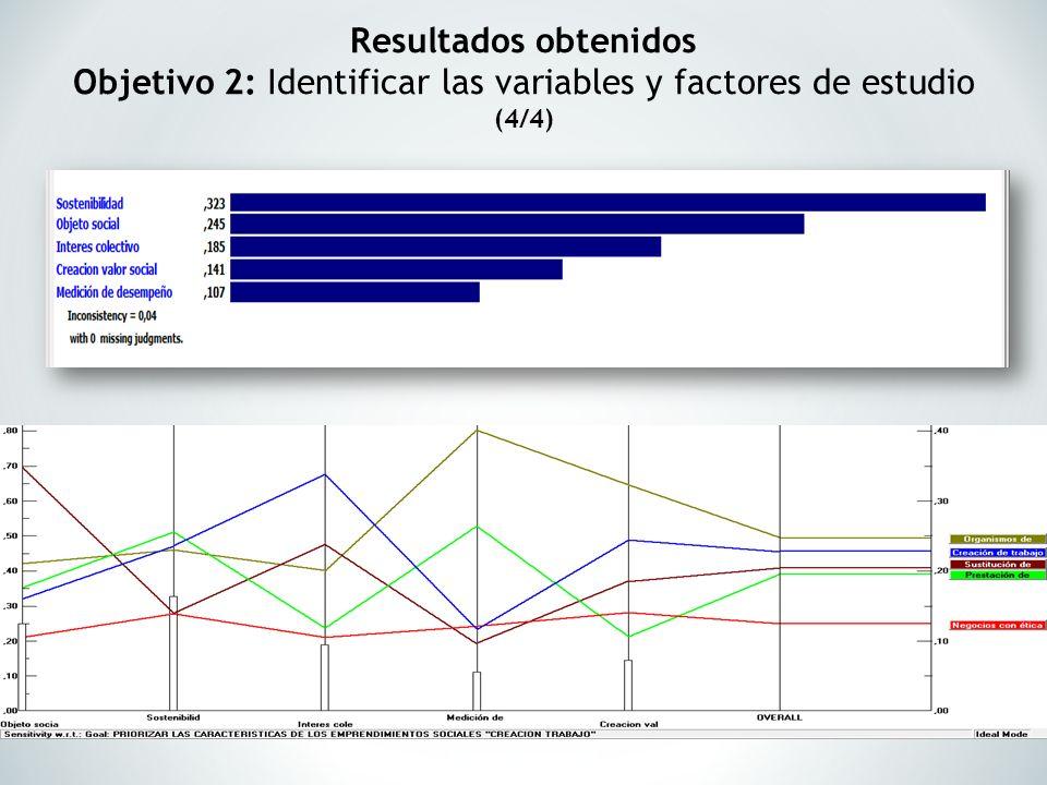 Resultados obtenidos Objetivo 2: Identificar las variables y factores de estudio (4/4)