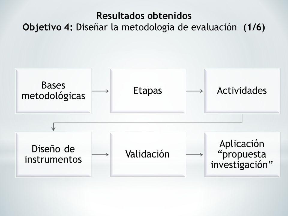 Resultados obtenidos Objetivo 4: Diseñar la metodología de evaluación (1/6) Bases metodológicas EtapasActividades Diseño de instrumentos Validación Ap