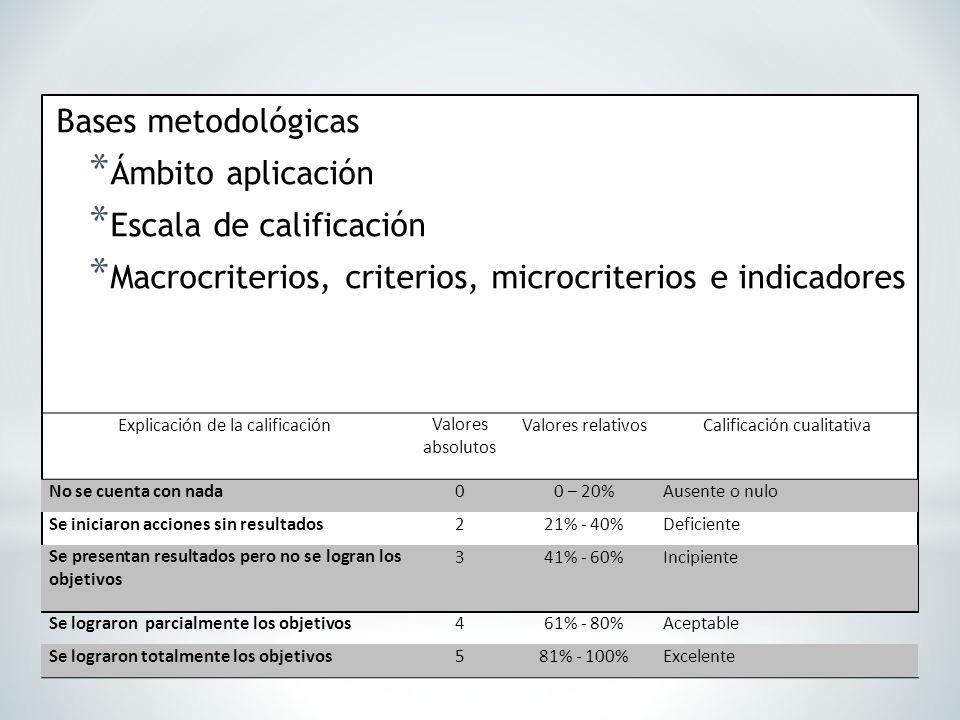 Bases metodológicas * Ámbito aplicación * Escala de calificación * Macrocriterios, criterios, microcriterios e indicadores Explicación de la calificac
