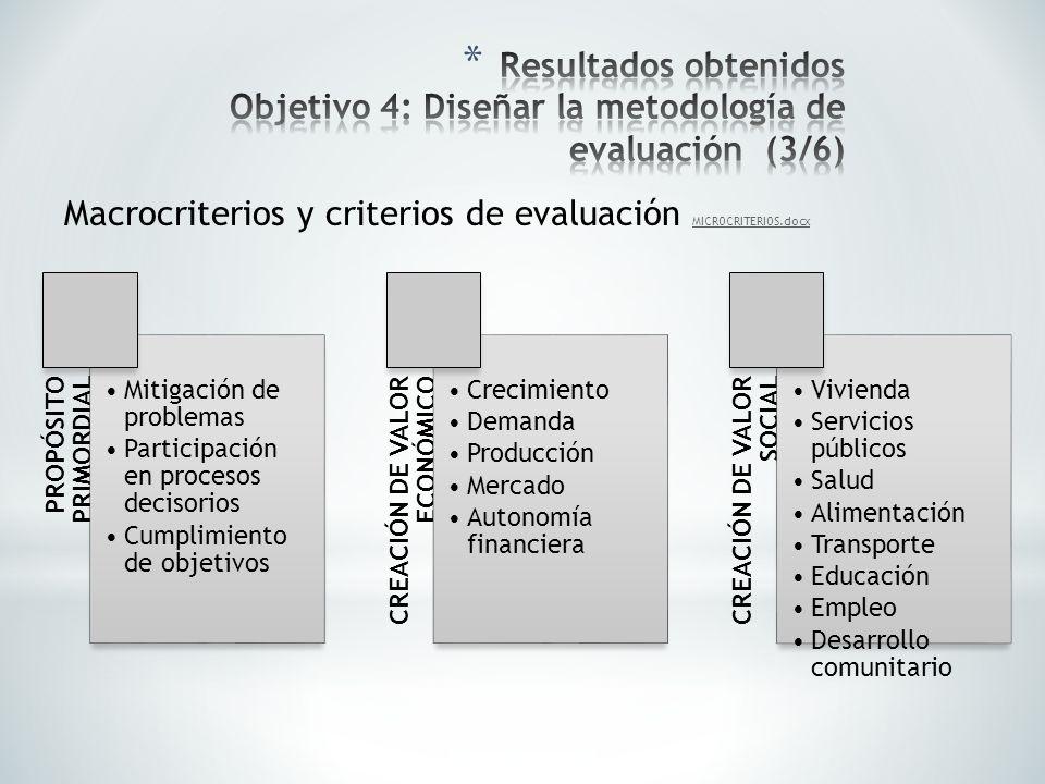 PROPÓSITO PRIMORDIAL Mitigación de problemas Participación en procesos decisorios Cumplimiento de objetivos CREACIÓN DE VALOR ECONÓMICO Crecimiento De