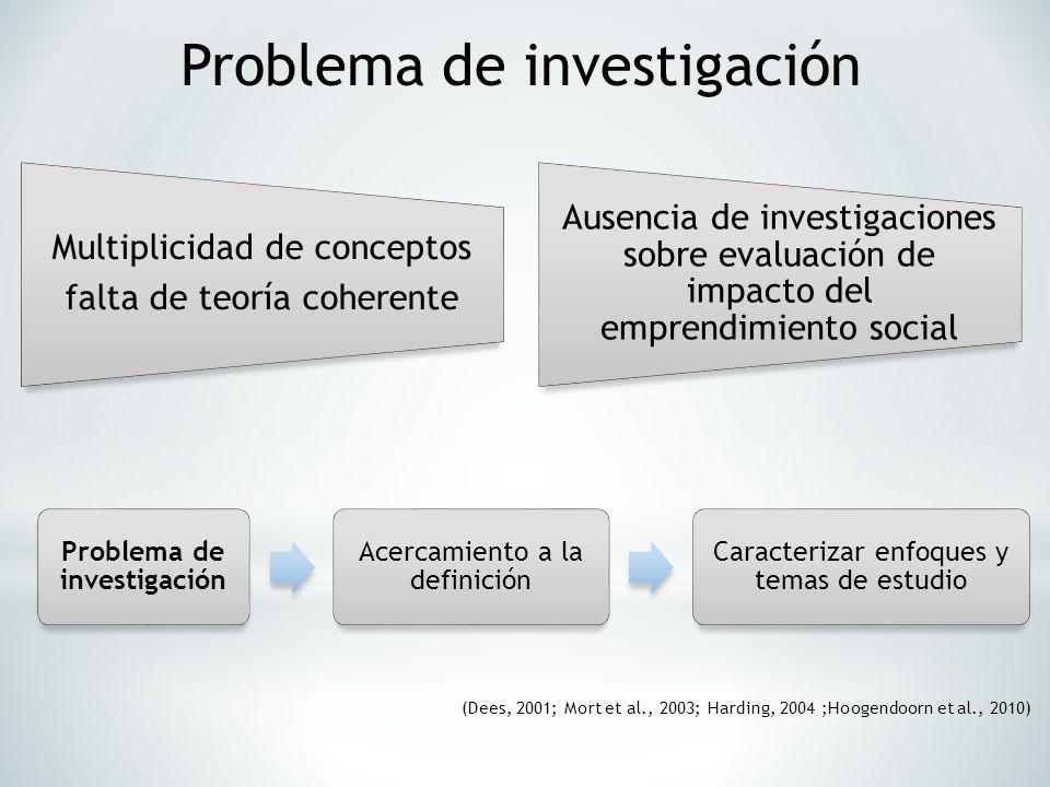 Problema de investigación Acercamiento a la definición Caracterizar enfoques y temas de estudio Multiplicidad de conceptos falta de teoría coherente A
