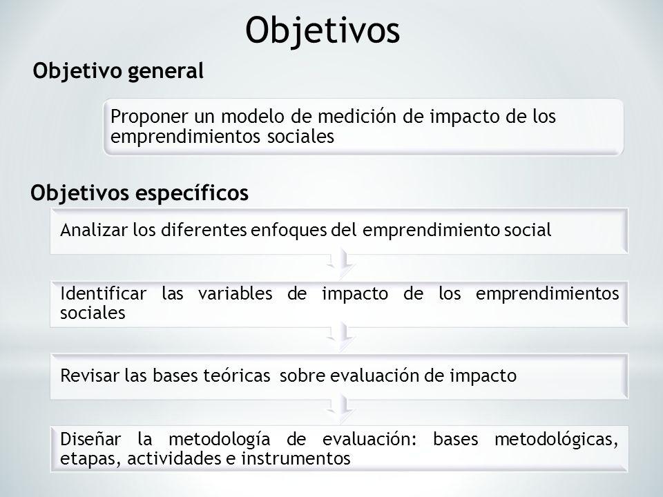 Proponer un modelo de medición de impacto de los emprendimientos sociales Diseñar la metodología de evaluación: bases metodológicas, etapas, actividad