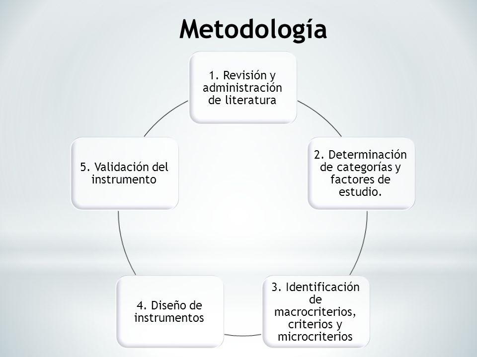 Metodología 1. Revisión y administración de literatura 2. Determinación de categorías y factores de estudio. 3. Identificación de macrocriterios, crit