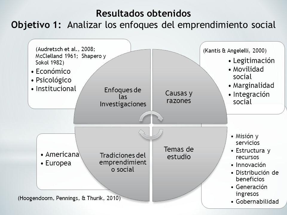 Resultados obtenidos Objetivo 1: Analizar los enfoques del emprendimiento social Misión y servicios Estructura y recursos Innovación Distribución de b