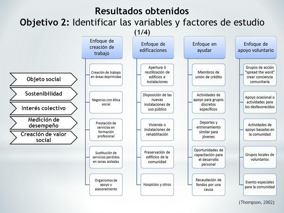 Resultados obtenidos Objetivo 2: Identificar las variables y factores de estudio (1/4) (Thompson, 2002) Objeto social Sostenibilidad Interés colectivo