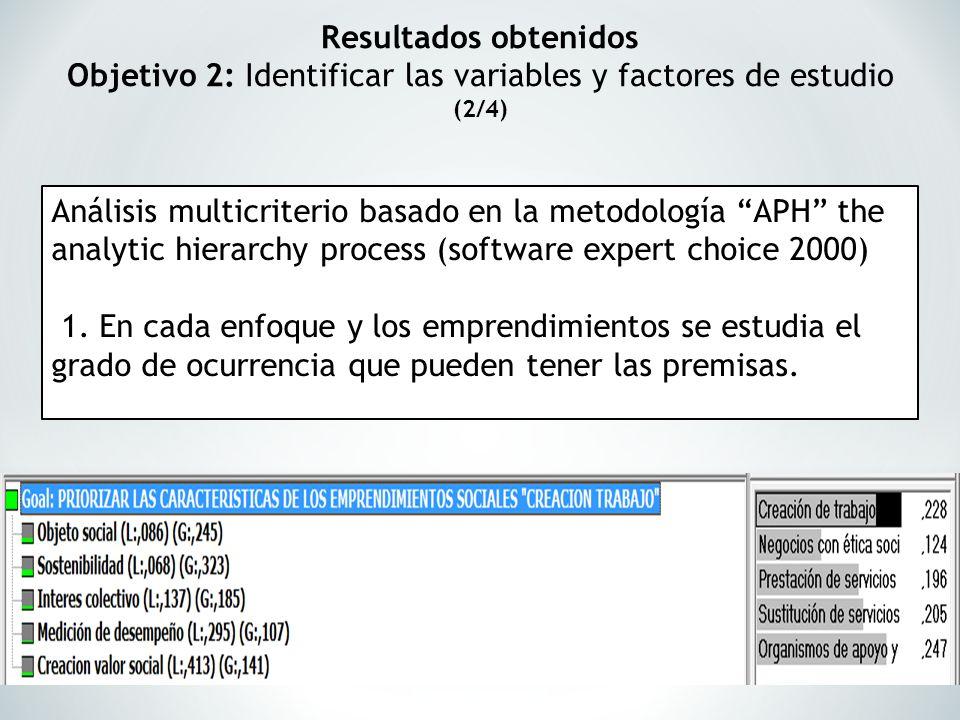 Resultados obtenidos Objetivo 2: Identificar las variables y factores de estudio (2/4) Análisis multicriterio basado en la metodología APH the analyti