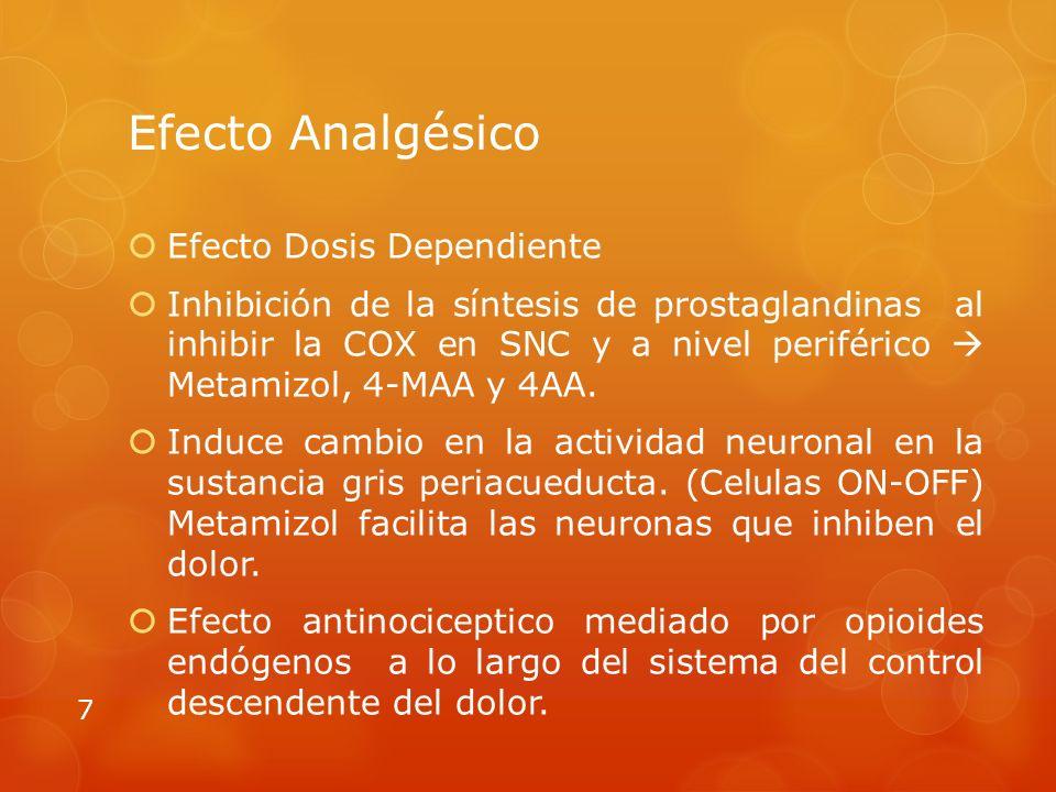 Efecto Analgésico Efecto Dosis Dependiente Inhibición de la síntesis de prostaglandinas al inhibir la COX en SNC y a nivel periférico Metamizol, 4-MAA y 4AA.