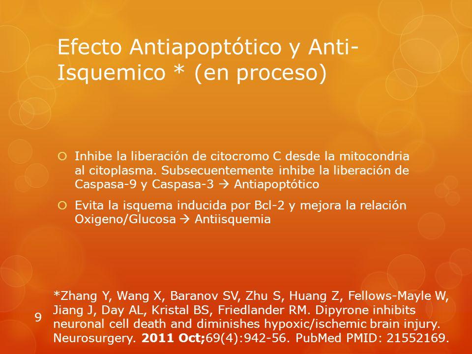 Efecto Antiapoptótico y Anti- Isquemico * (en proceso) Inhibe la liberación de citocromo C desde la mitocondria al citoplasma.