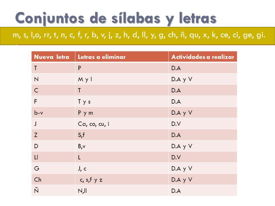 Conjuntos de sílabas y letras m, s, l,o, rr, t, n, c, f, r, b, v, j, z, h, d, ll, y, g, ch, ñ, qu, x, k, ce, ci, ge, gi. Nueva letraLetras a eliminarA