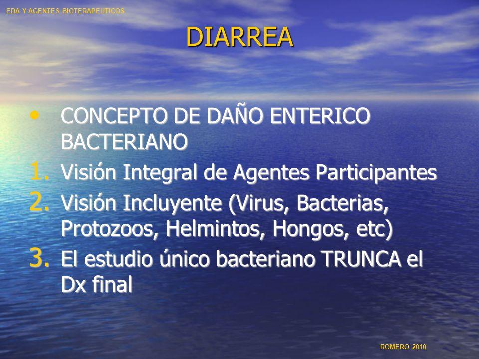 DIARREA CONCEPTO DE DAÑO ENTERICO BACTERIANO CONCEPTO DE DAÑO ENTERICO BACTERIANO 1. Visión Integral de Agentes Participantes 2. Visión Incluyente (Vi