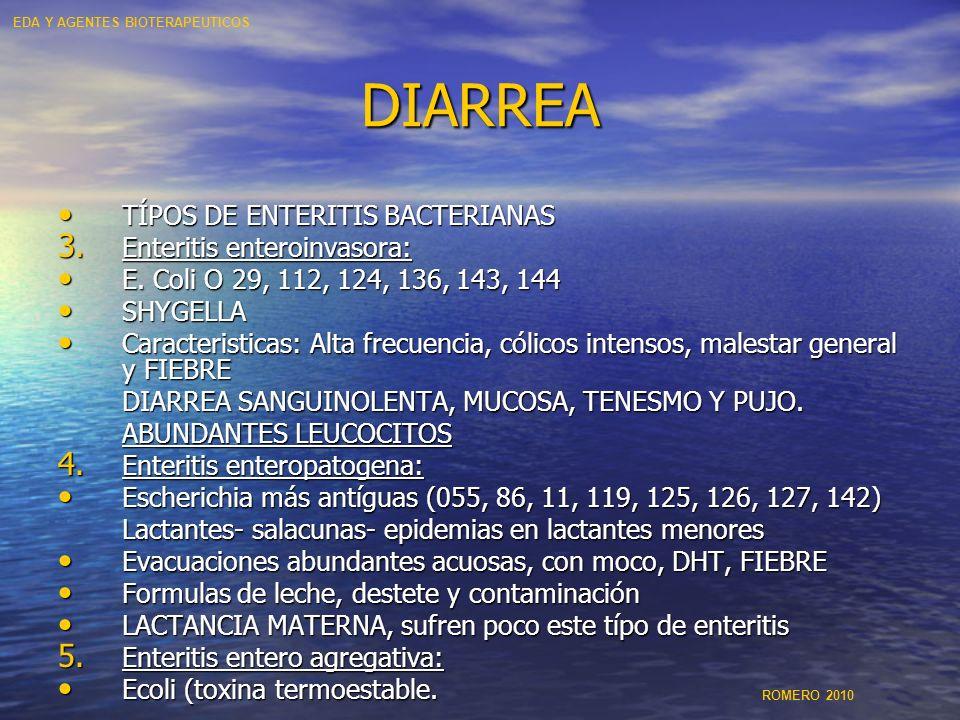 DIARREA TÍPOS DE ENTERITIS BACTERIANAS TÍPOS DE ENTERITIS BACTERIANAS 3. Enteritis enteroinvasora: E. Coli O 29, 112, 124, 136, 143, 144 E. Coli O 29,