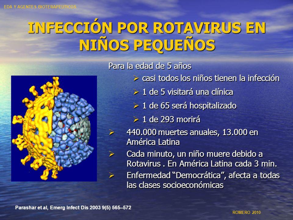 INFECCIÓN POR ROTAVIRUS EN NIÑOS PEQUEÑOS Para la edad de 5 años casi todos los niños tienen la infección 1 de 5 visitará una clínica 1 de 65 será hos