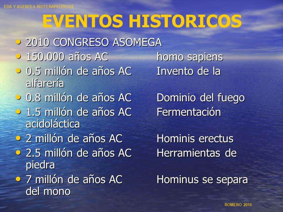 EVENTOS HISTORICOS 2010 CONGRESO ASOMEGA 2010 CONGRESO ASOMEGA 150.000 años AChomo sapiens 150.000 años AChomo sapiens 0.5 millón de años ACInvento de