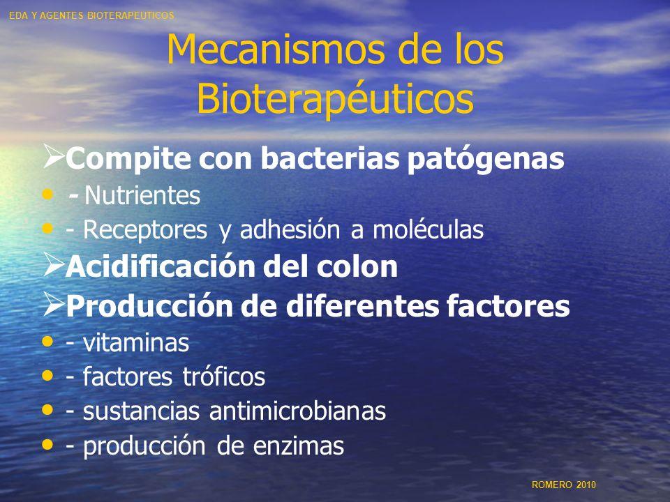 Mecanismos de los Bioterapéuticos Compite con bacterias patógenas - Nutrientes - Receptores y adhesión a moléculas Acidificación del colon Producción