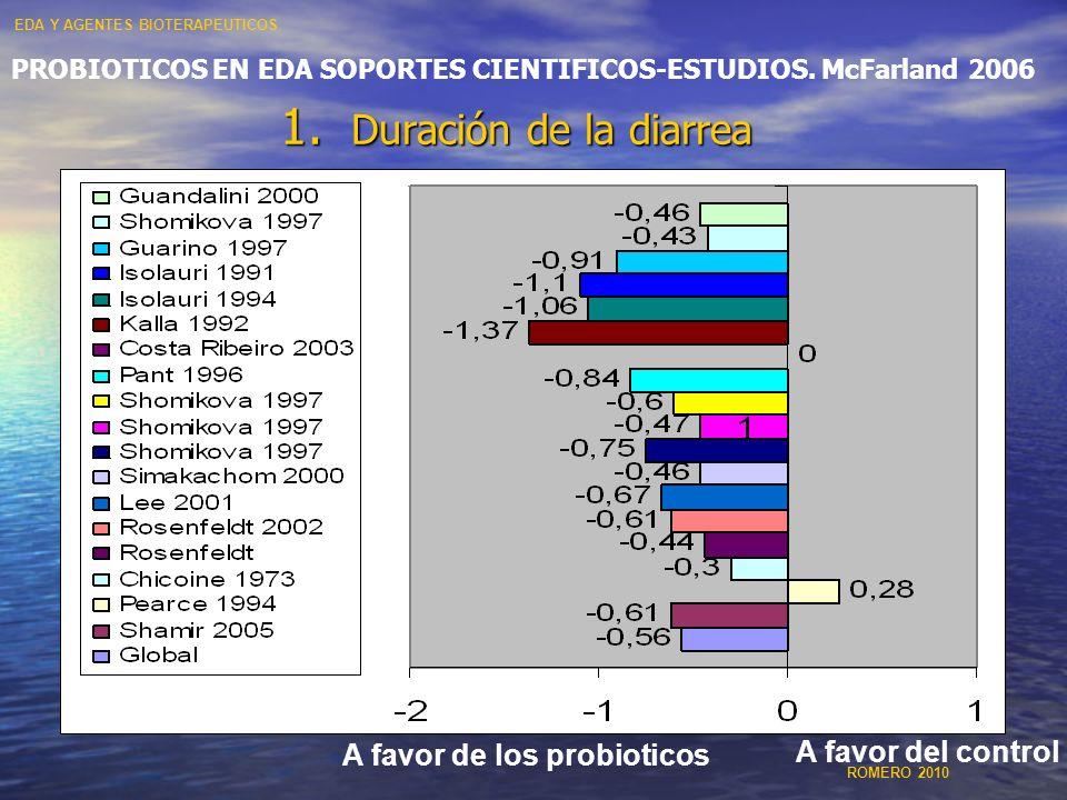 1. Duración de la diarrea PROBIOTICOS EN EDA SOPORTES CIENTIFICOS-ESTUDIOS. McFarland 2006 A favor de los probioticos A favor del control EDA Y AGENTE